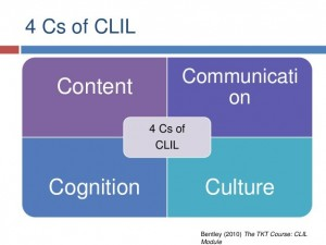 Graphics about CLIL Content and Language integrated Learning